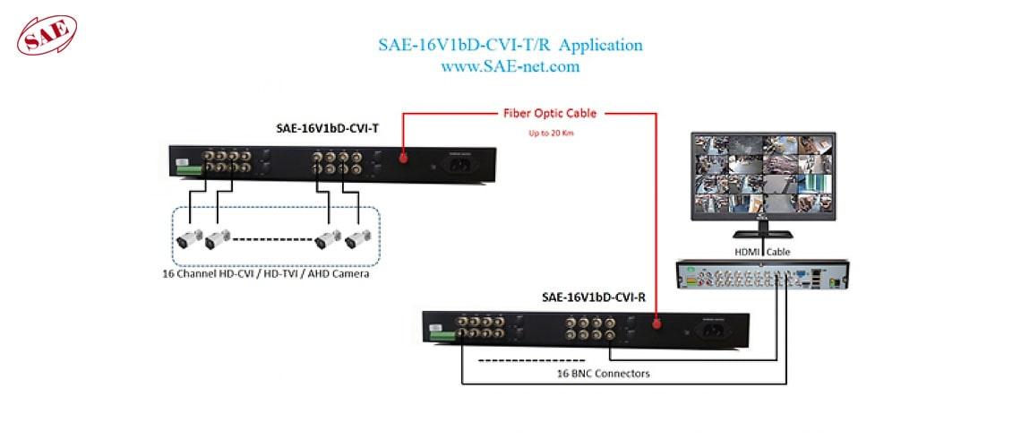 کیفیت تصویر دوربین های CVI