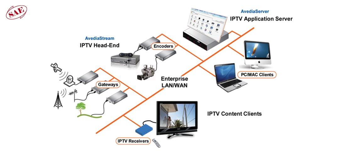 معماری IPTV