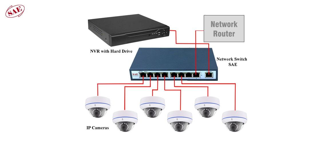 سوئیچ POE مناسب برای دوربینهای مدار بسته IP